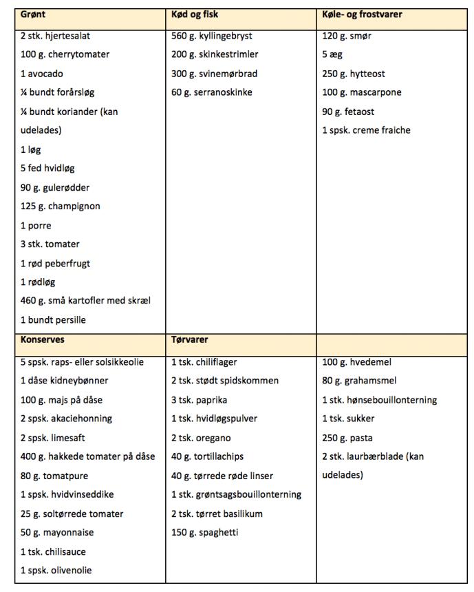 Indkøbsliste til madplan for uge 16