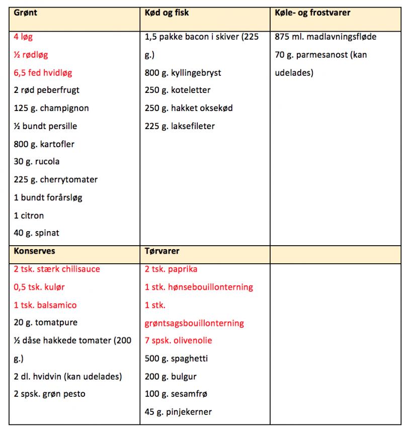 Indkøbsliste til madplan for uge 21
