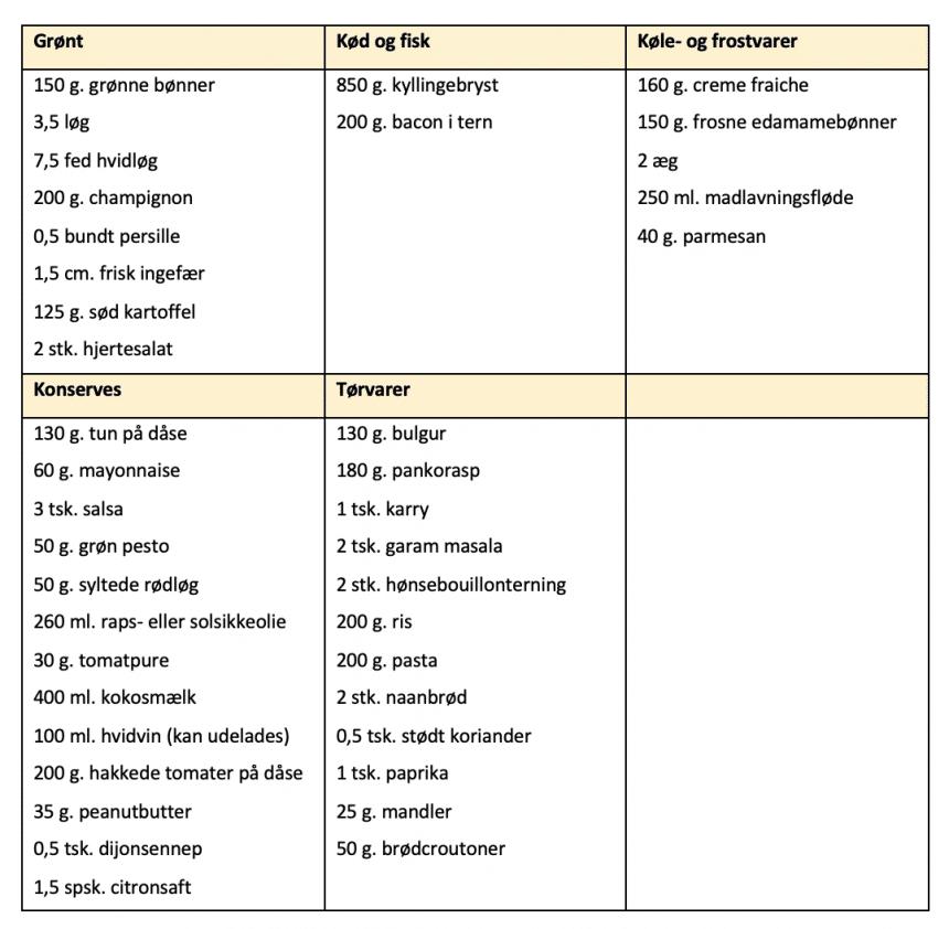 Indkøbsliste for madplan uge 32