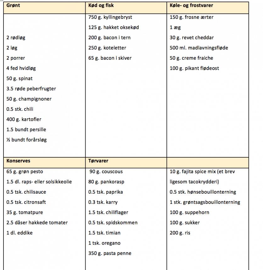 Indkøbsliste til madplan for uge 34
