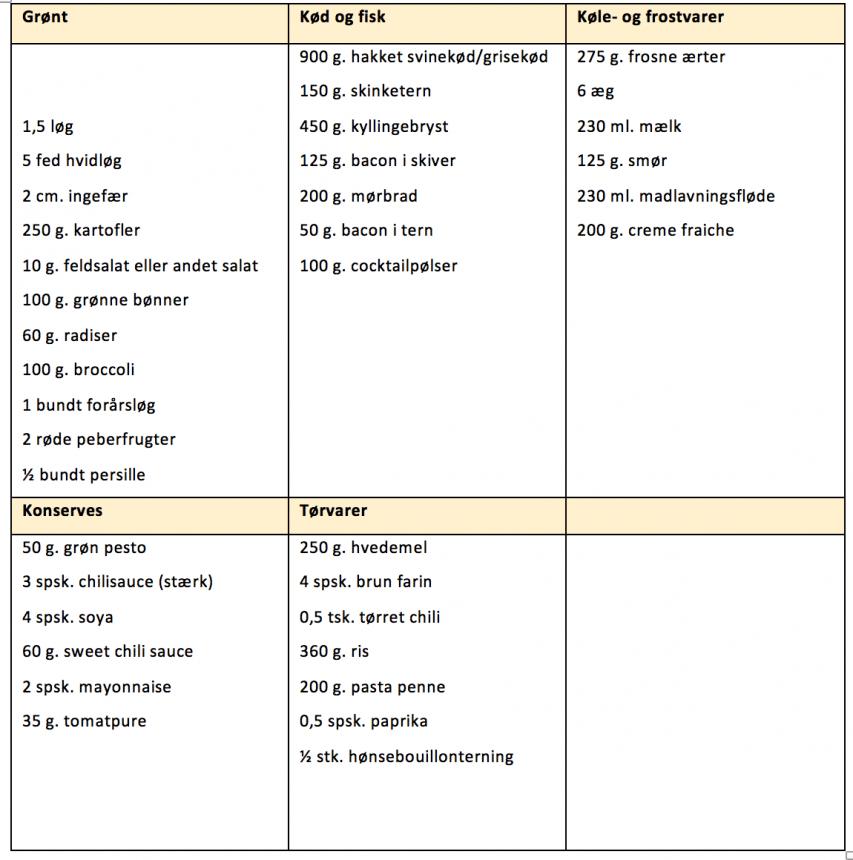 Indkøbsliste for madplan uge 36