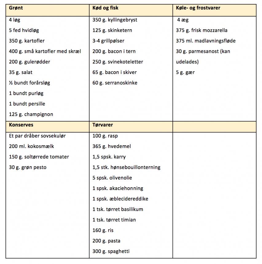 Indkøbsliste for madplan uge 17