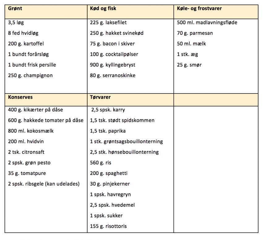 Indkøbsliste til madplan for uge 28